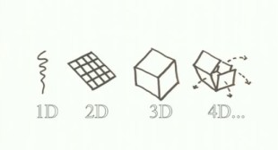 What's All The Hype About 3D Printing? Here Comes 4D Printing!