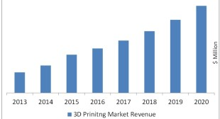3D Printing Market worth $8.41Billion by 2020